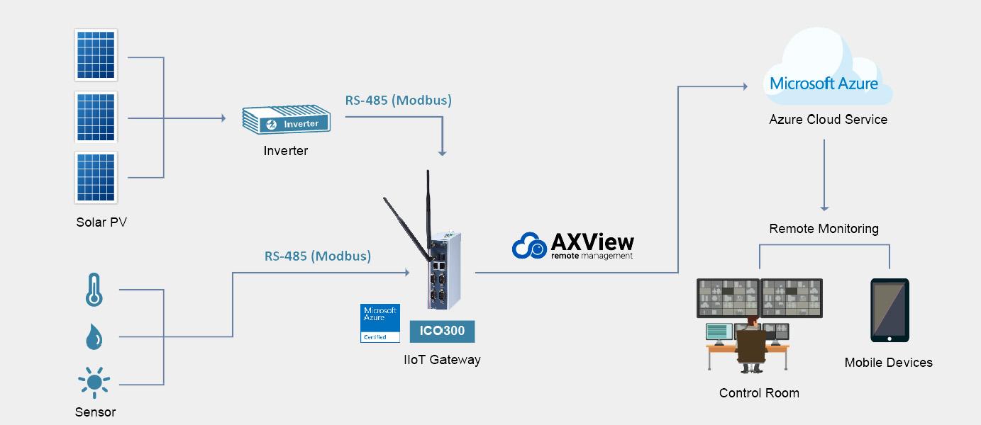 Giải pháp kết nối IoT Gateway của hãng Axiomtek