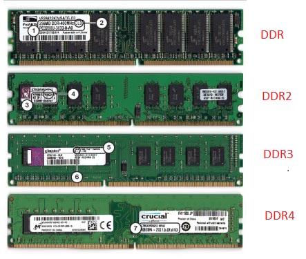 DRAM, SRAM là gì? Phân biệt các loại RAM SODIMM, UDIMM